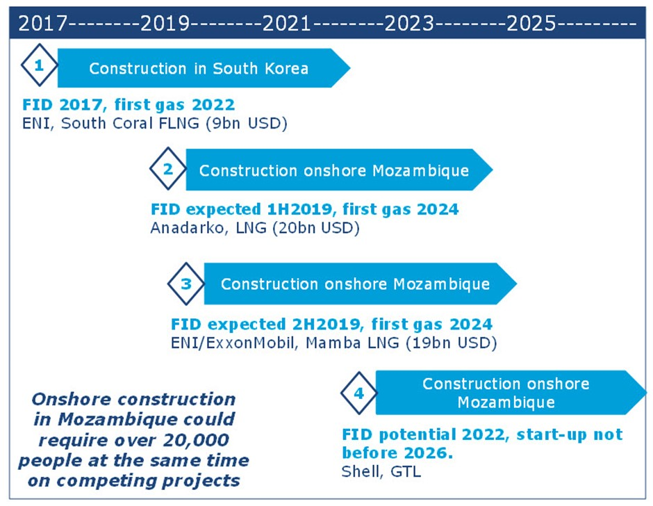 Momentum grows in Mozambique mega gas projects, but multiple